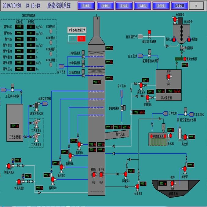 脫硫控制系統