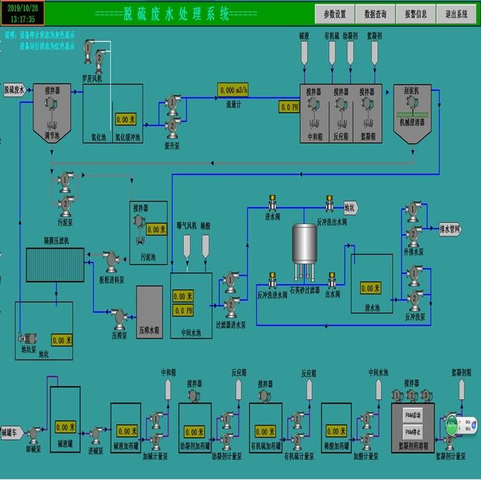 污水處理控制系統